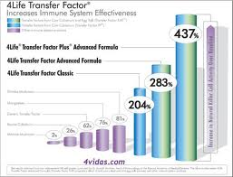 4Life Multinivel Y El Factor de Transferencia