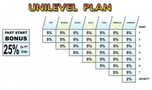 Plan de Compensación Uninivel en Marketing Multinivel