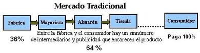 Distribucion productos en Marketing Multinivel